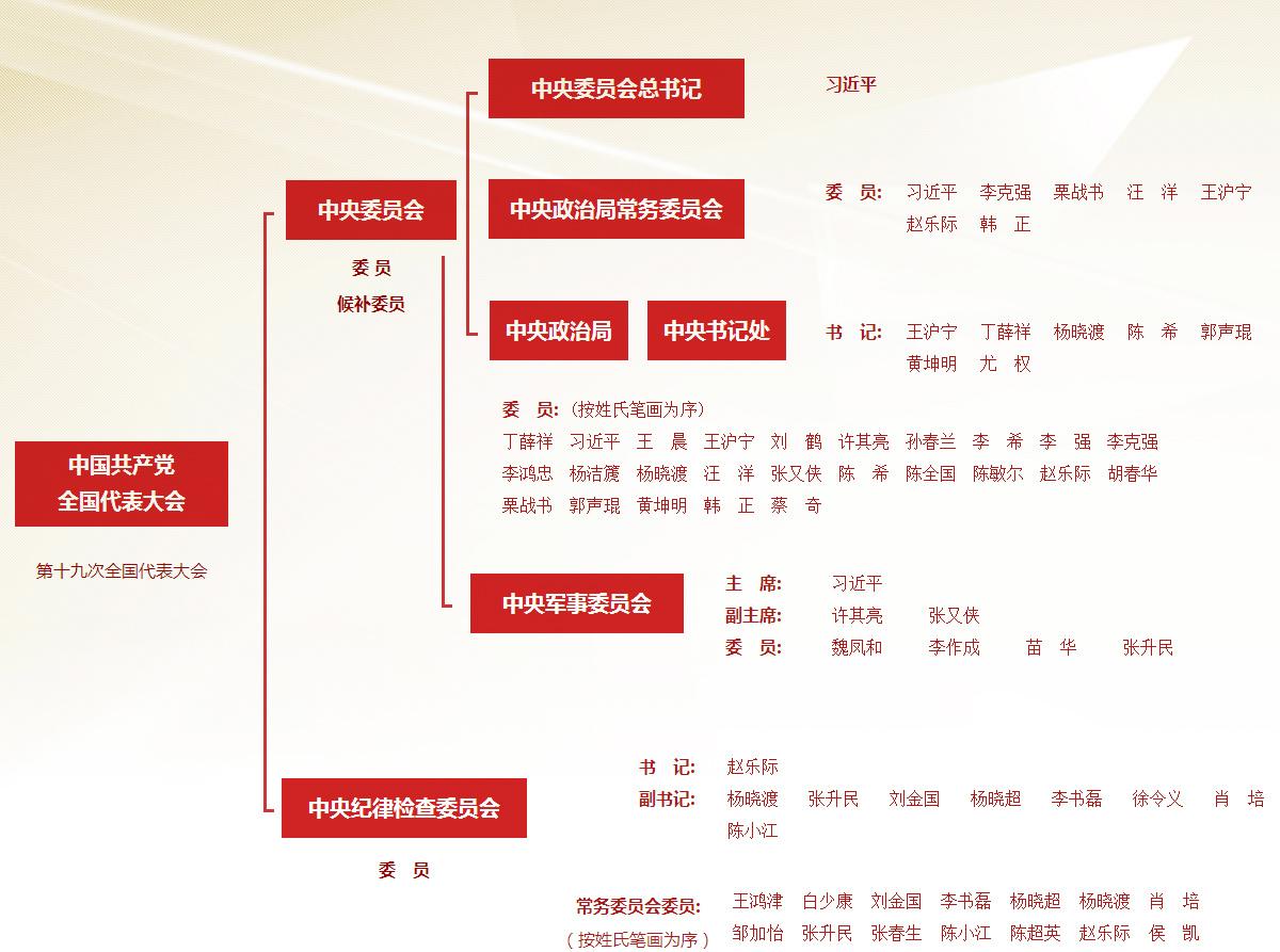 中國共產黨第十九屆中央領導機構